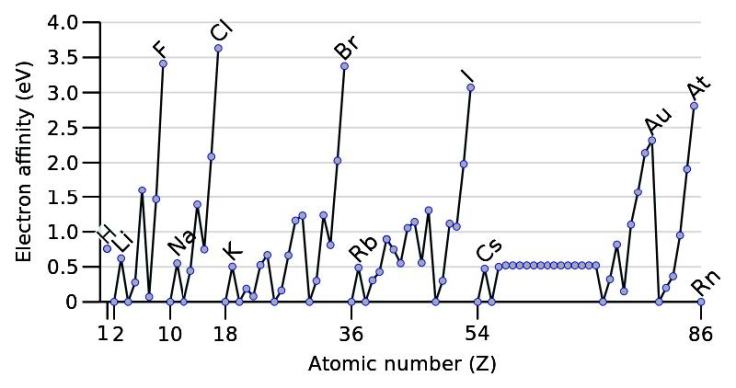 electron-affinity-page_4-feb-2013
