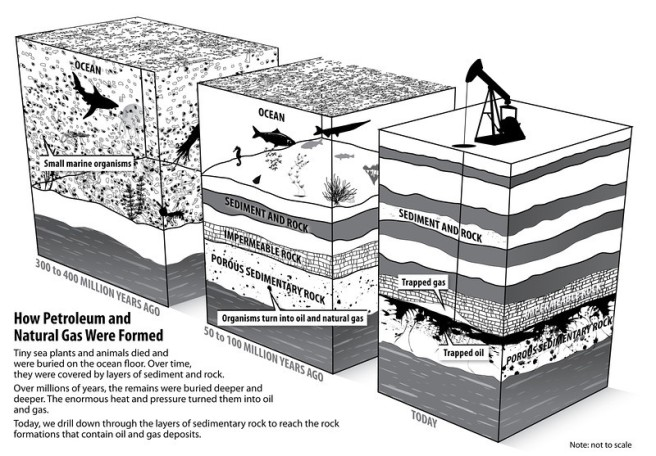 oil Natural Gas Formation lines only-L