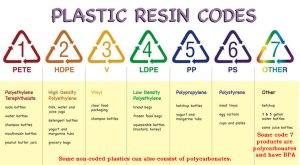 plasticsCodes