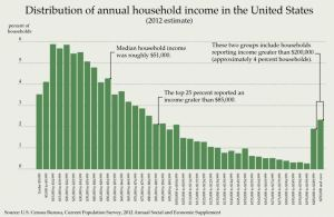 USIncomeDistribution