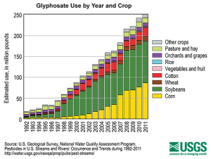 CRO_Health_USGS_Glyphosate_barplot_11-14