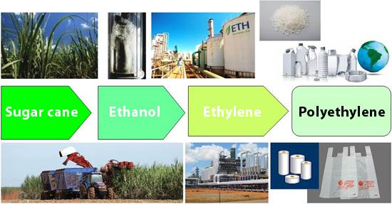 bioethylene