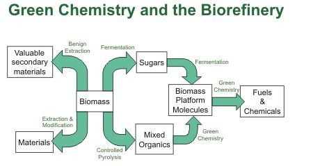 From http://www.york.ac.uk/chemistry/staff/academic/a-c/jclark/