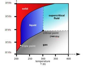 CO2phase