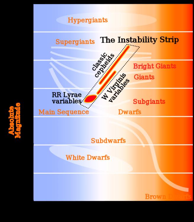 HR-diag-instability-strip.svg