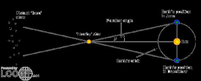 Parallax schematic-729x296