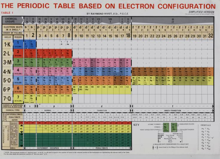 periodictableconfig